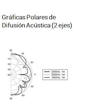 Grafica polares de difusor acustico Fussor 3D Pure