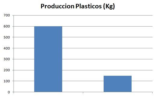 Grafica reduccion produccion de plasticos