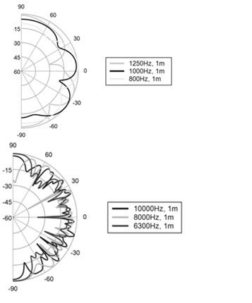 graficas polares de difusion de sonido de EliAcoustic Fussor 3d Pure